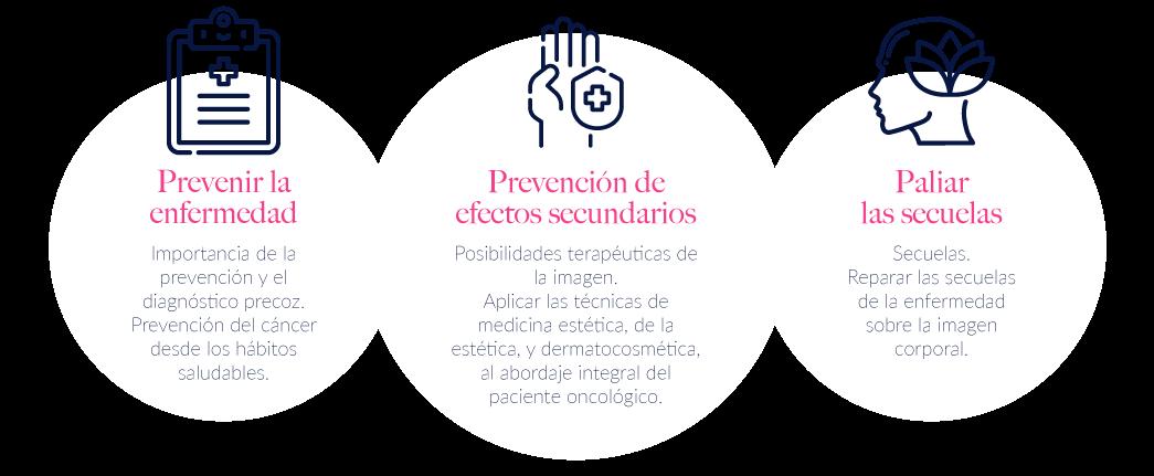 Asociacion GEMEON medicina estética oncologica españa